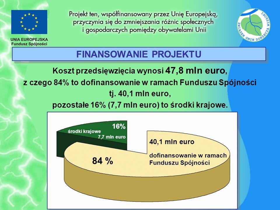 FINANSOWANIE PROJEKTU Koszt przedsięwzięcia wynosi 47,8 mln euro, z czego 84% to dofinansowanie w ramach Funduszu Spójności tj. 40,1 mln euro, pozosta