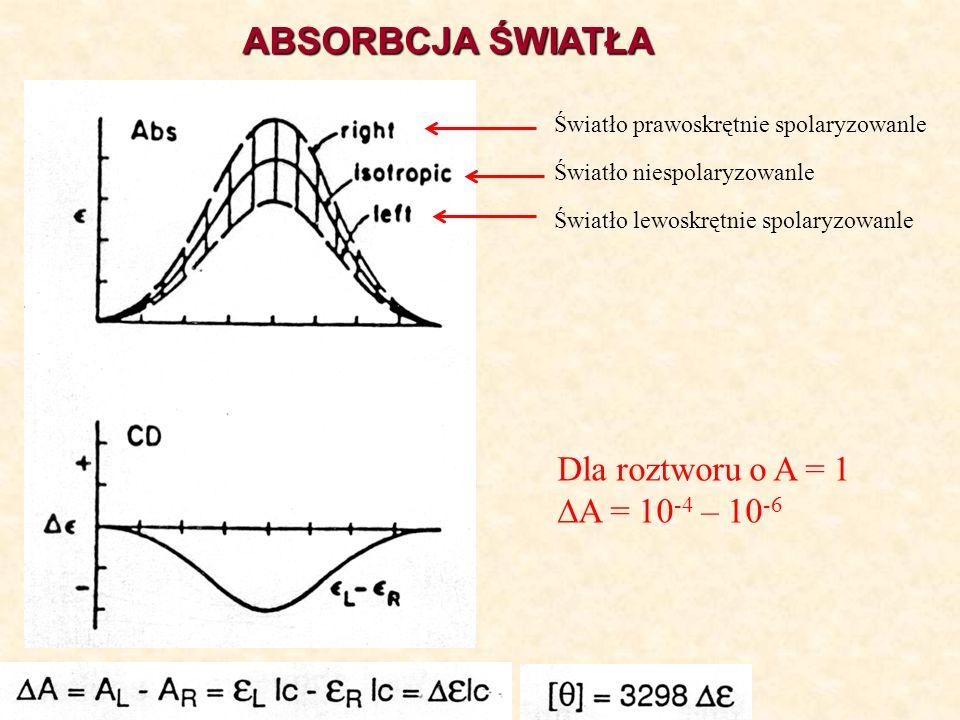 Światło lewoskrętnie spolaryzowanle Światło prawoskrętnie spolaryzowanle Światło niespolaryzowanle Dla roztworu o A = 1 A = 10 -4 – 10 -6 ABSORBCJA ŚW