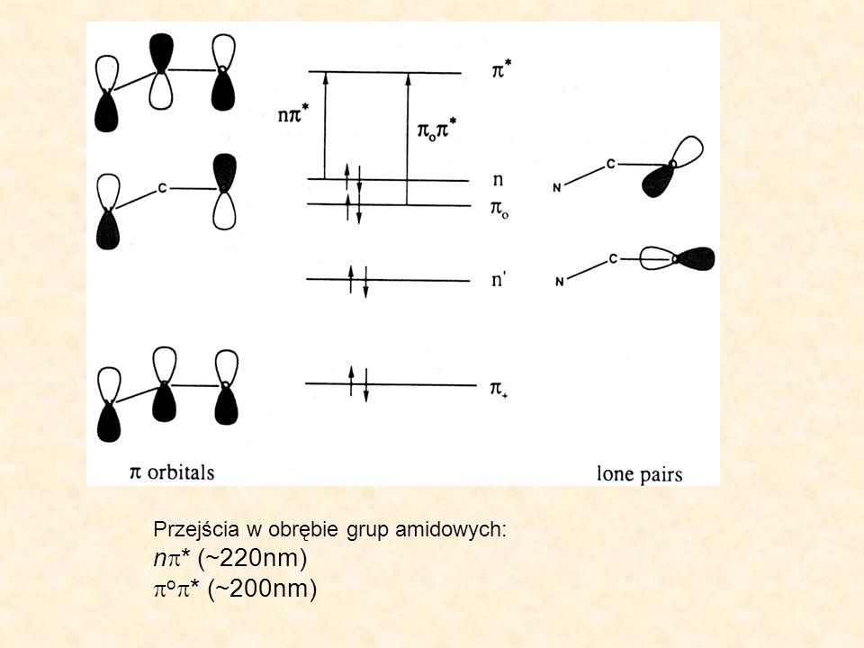 Przejścia w obrębie grup amidowych: n * (~220nm) o * (~200nm)