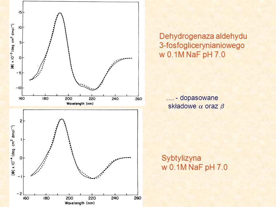 Dehydrogenaza aldehydu 3-fosfoglicerynianiowego w 0.1M NaF pH 7.0 Sybtylizyna w 0.1M NaF pH 7.0.... - dopasowane składowe oraz
