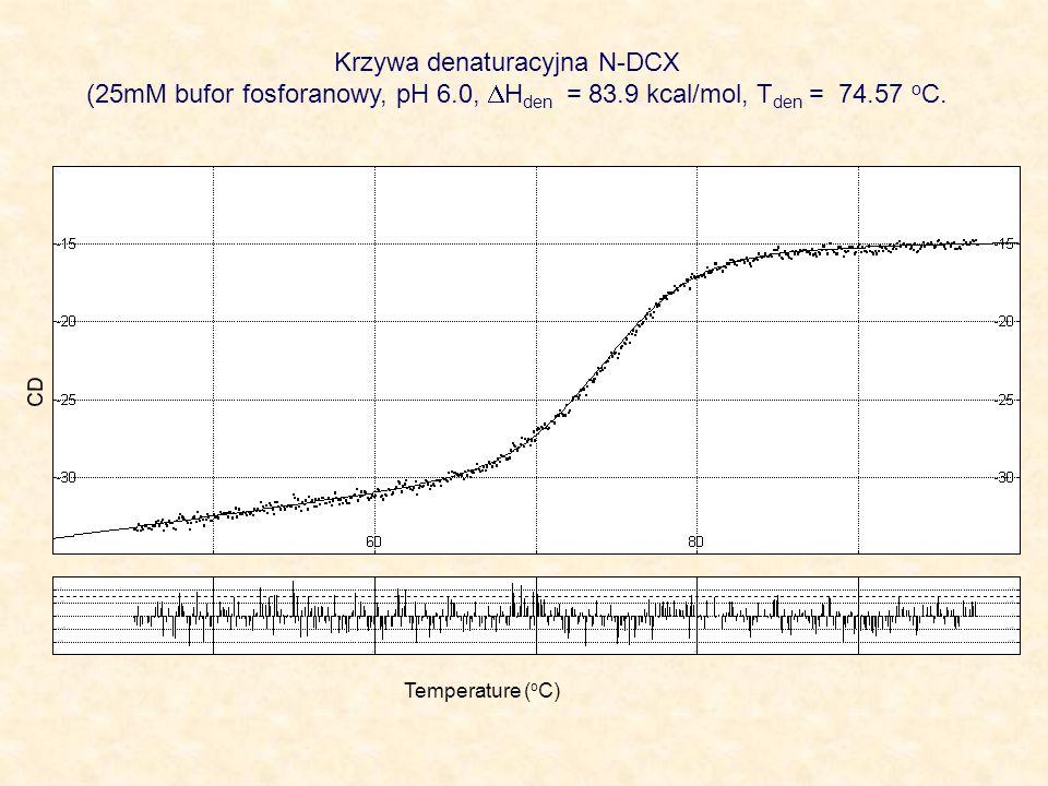 Krzywa denaturacyjna N-DCX (25mM bufor fosforanowy, pH 6.0, H den = 83.9 kcal/mol, T den = 74.57 o C. Temperature ( o C) CD