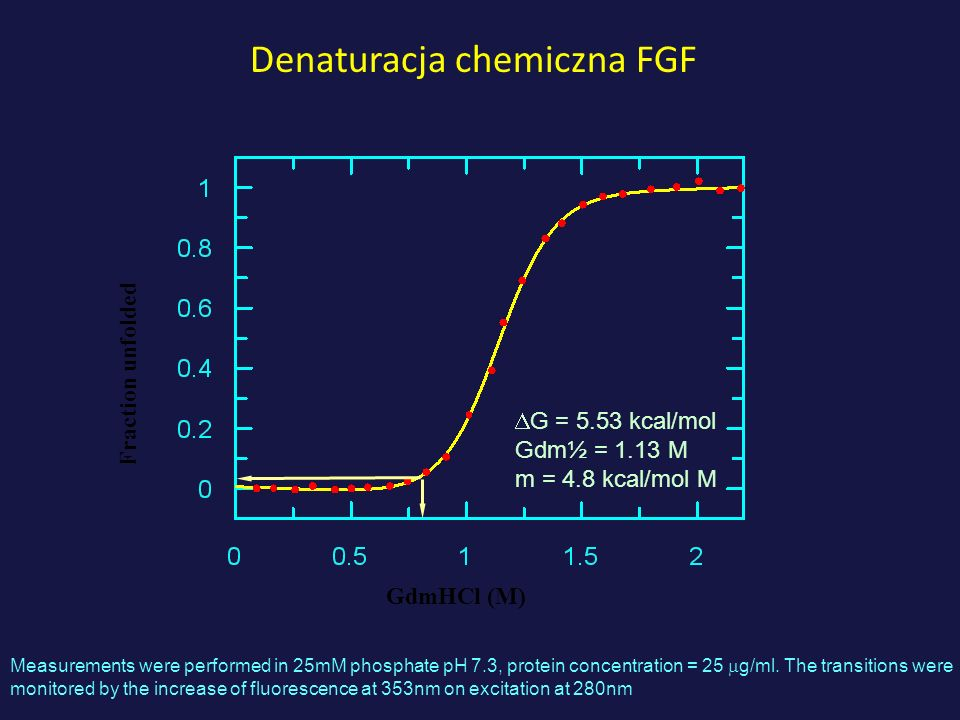 Denaturacja chemiczna FGF Fraction unfolded GdmHCl (M) G = 5.53 kcal/mol Gdm½ = 1.13 M m = 4.8 kcal/mol M Measurements were performed in 25mM phosphat