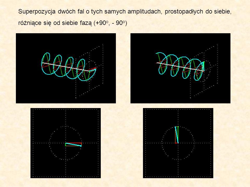 Superpozycja dwóch fal o tych samych amplitudach, prostopadłych do siebie, różniące się od siebie fazą (+90 o, - 90 o )