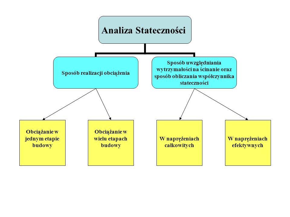 RODZAJE ANALIZY STATECZNOŚCI ze względu na sposób uwzględniania wytrzymałości na ścinanie oraz sposób obliczania współczynnika stateczności W naprężen