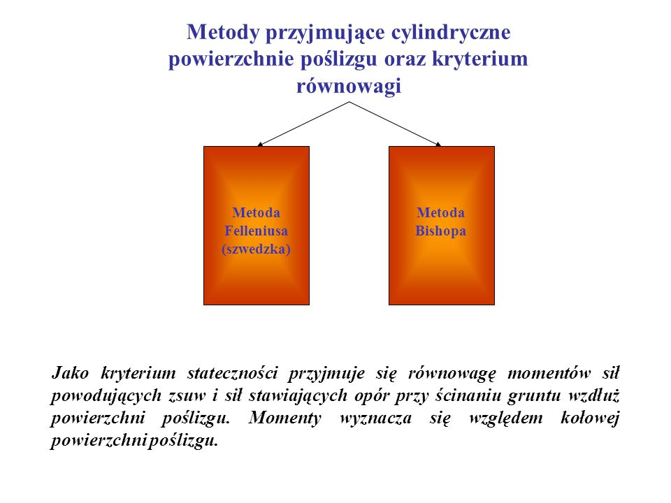 Współczynnik Pewności 3. Wprowadza się dodatkowe współczynniki cząstkowe do pewnych czynników mających wpływ na stateczność skarpy, jak np.: do parame