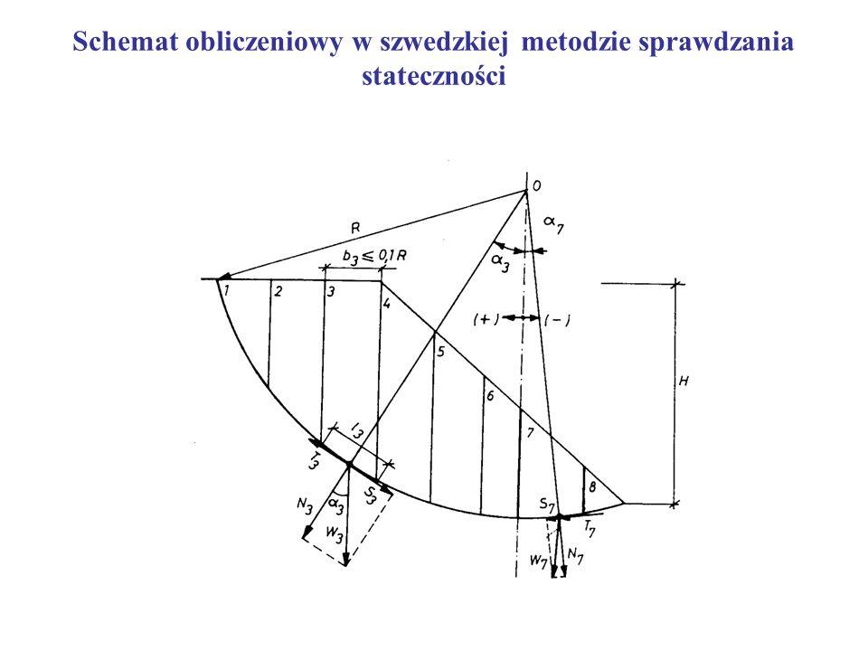 Metoda Szwedzka polega na zrównoważeniu momentów sił względem środka cylindrycznej (kołowej) powierzchni poślizgu przy uwzględnianiu współczynnika pew