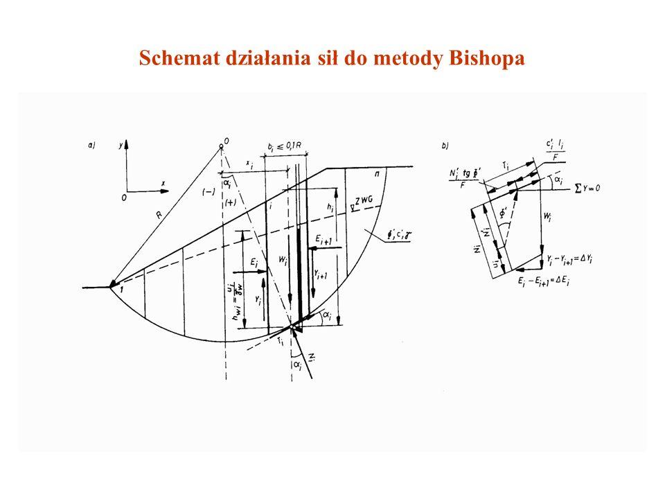 UPROSZCZONA METODA BISHOPA Założenie: Siły oddziaływania między paskami przyjmują poziomy kierunek i poślizg nastąpi wzdłuż powierzchni cylindrycznej.