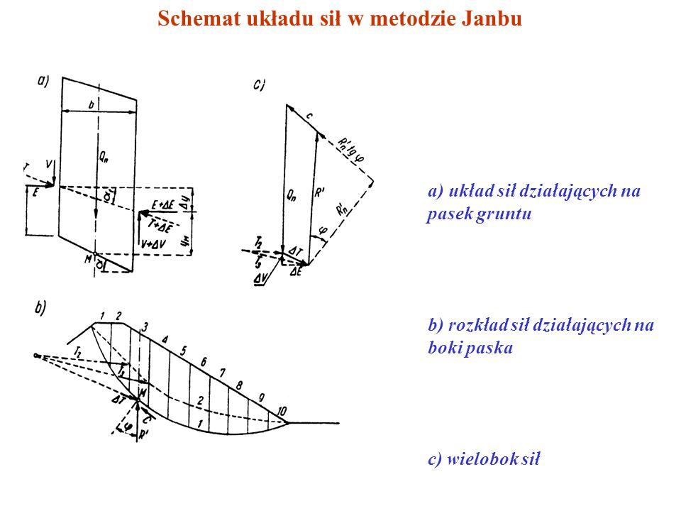 METODA JANBU Założenie: uwzględnienie obu składowych sił wzajemnego oddziaływania pasków przyjęcie położenia linii ciśnień, wyznaczającej punkty oddzi