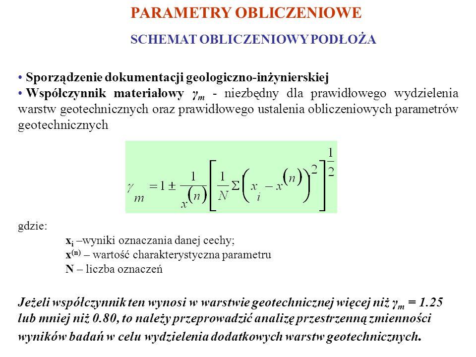 PARAMETRY OBLICZENIOWE SCHEMAT OBLICZENIOWY PODŁOŻA Sporządzenie dokumentacji geologiczno-inżynierskiej Współczynnik materiałowy γ m - niezbędny dla prawidłowego wydzielenia warstw geotechnicznych oraz prawidłowego ustalenia obliczeniowych parametrów geotechnicznych gdzie: x i –wyniki oznaczania danej cechy; x (n) – wartość charakterystyczna parametru N – liczba oznaczeń Jeżeli współczynnik ten wynosi w warstwie geotechnicznej więcej niż γ m = 1.25 lub mniej niż 0.80, to należy przeprowadzić analizę przestrzenną zmienności wyników badań w celu wydzielenia dodatkowych warstw geotechnicznych.