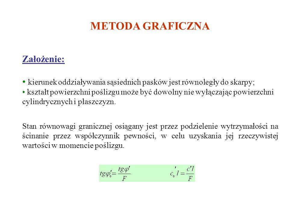 Schemat układu sił w metodzie Janbu a) układ sił działających na pasek gruntu b) rozkład sił działających na boki paska c) wielobok sił