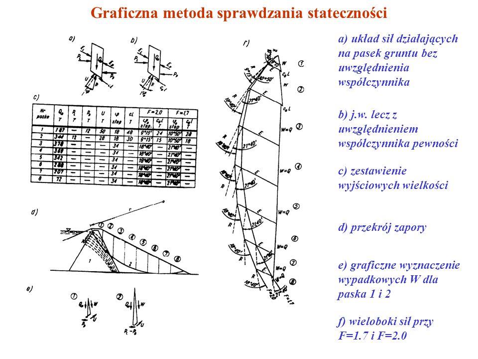 METODA GRAFICZNA Założenie: kierunek oddziaływania sąsiednich pasków jest równoległy do skarpy; kształt powierzchni poślizgu może być dowolny nie wyłą
