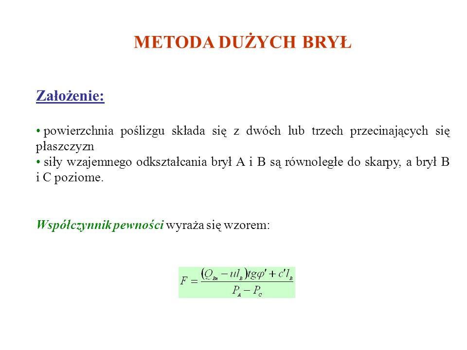 Graficzna metoda sprawdzania stateczności a) układ sił działających na pasek gruntu bez uwzględnienia współczynnika b) j.w. lecz z uwzględnieniem wspó