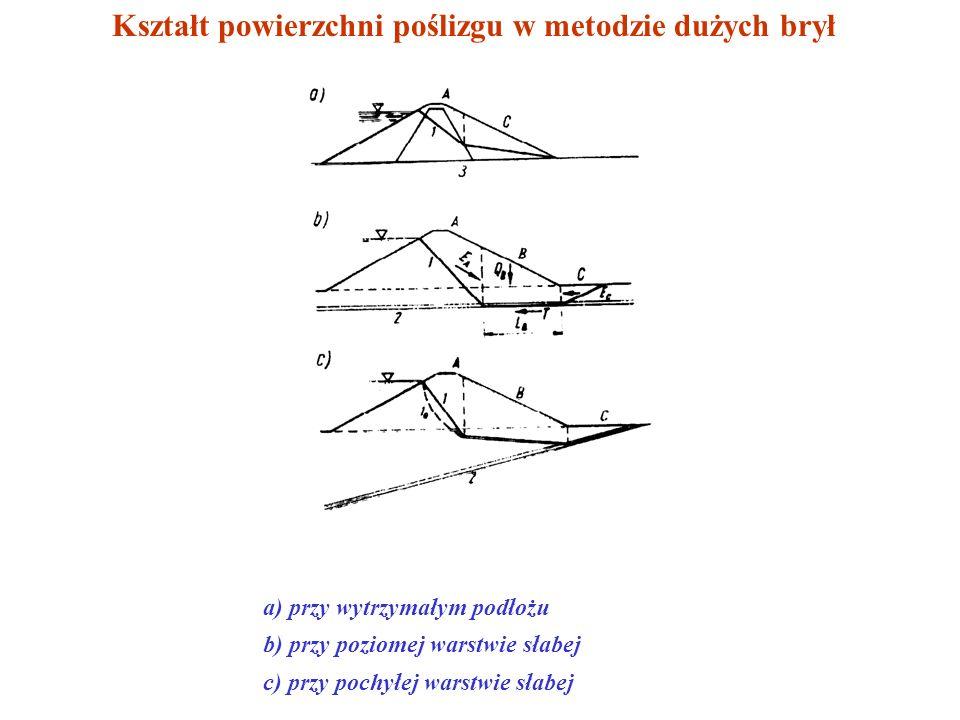 METODA DUŻYCH BRYŁ Założenie: powierzchnia poślizgu składa się z dwóch lub trzech przecinających się płaszczyzn siły wzajemnego odkształcania brył A i