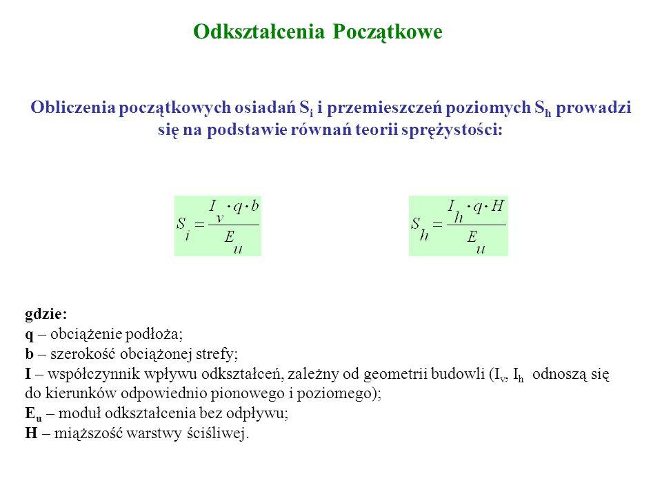 Osiadanie Całkowite podłoża gruntowego gdzie: S - osiadanie całkowite S i – osiadanie początkowe S c – osiadanie konsolidacyjne S s – osiadanie wtórne