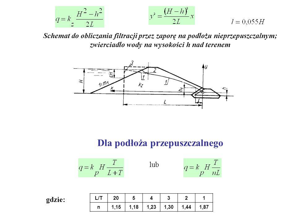 Uproszczone Metody Obliczeń Założenie Dupuit Poziome linie prądu, Gradienty równe nachyleniu linii depresji. Dla podłoża nieprzepuszczalnego Schemat d