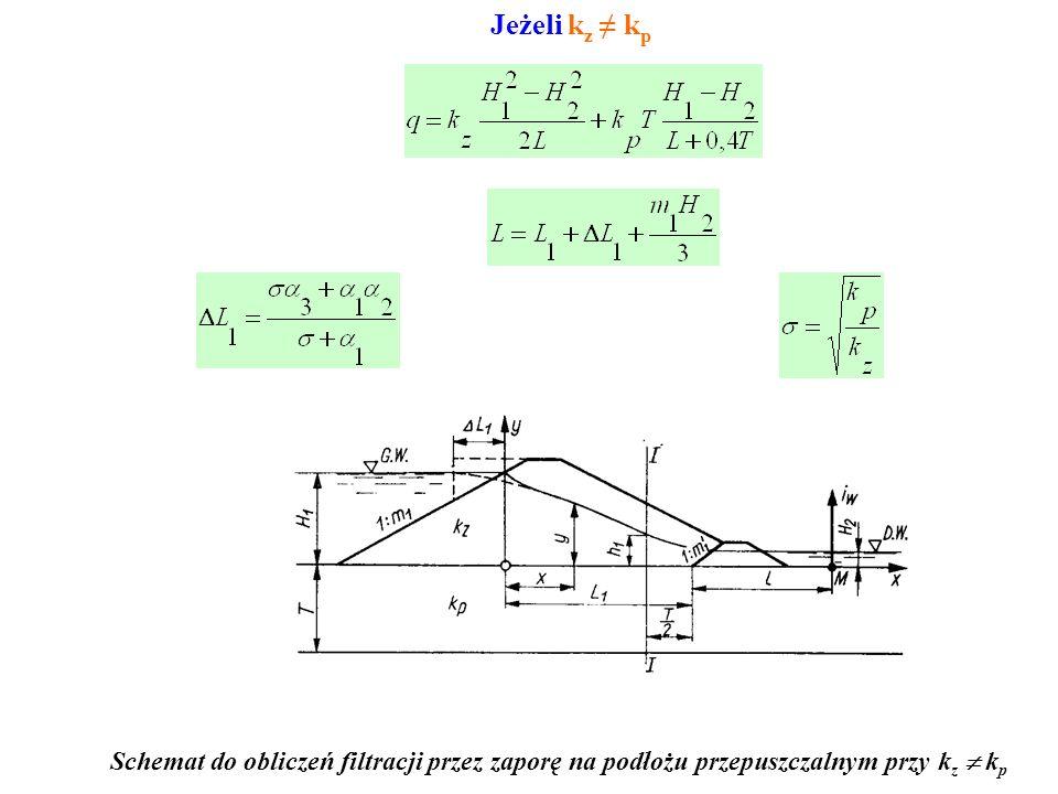 Schemat do wyznaczania filtracji pod zaporą przez warstwę o miąższości T Jeżeli k z = k p gdzie: ΔL 1 = 0,4h 1 ; ΔL 2 = 0,4h 2 Schemat zapory do oblic