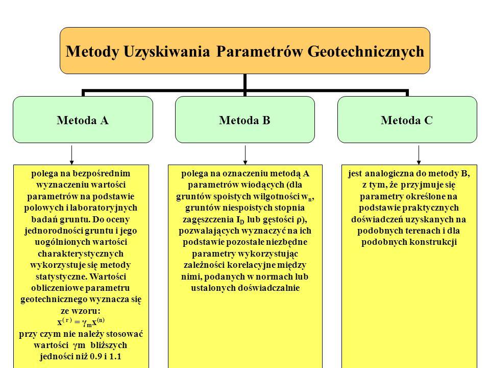 Metody Uzyskiwania Parametrów Geotechnicznych Metoda AMetoda BMetoda C polega na bezpośrednim wyznaczeniu wartości parametrów na podstawie polowych i laboratoryjnych badań gruntu.