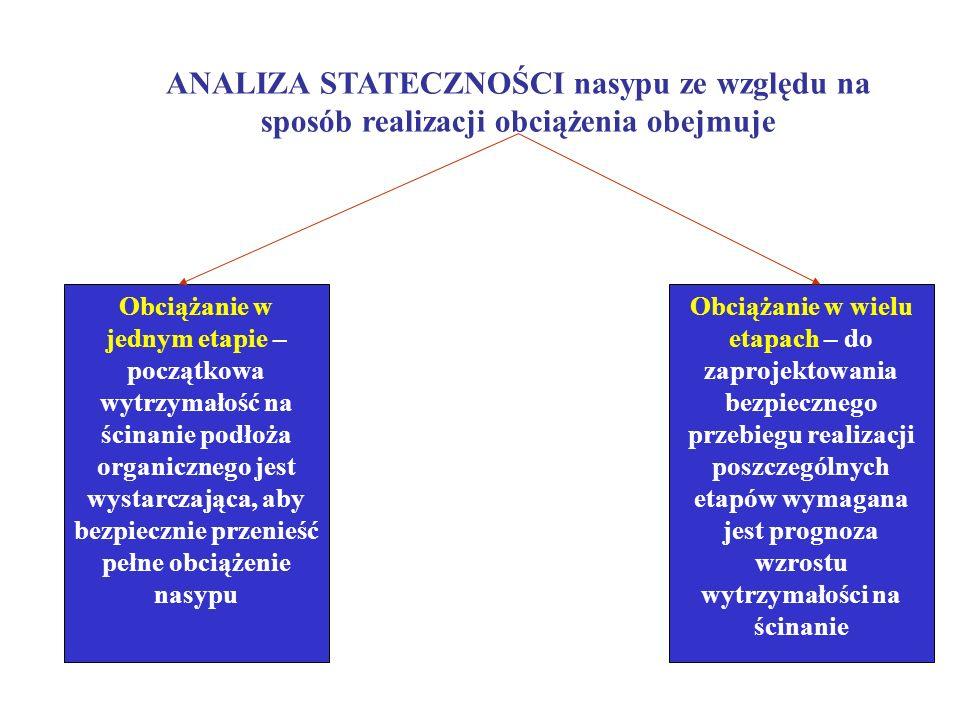 METODA JANBU Założenie: uwzględnienie obu składowych sił wzajemnego oddziaływania pasków przyjęcie położenia linii ciśnień, wyznaczającej punkty oddziaływania tych składowych na granicy między paskami Wartość współczynnika pewności wyrażona jest wzorem: