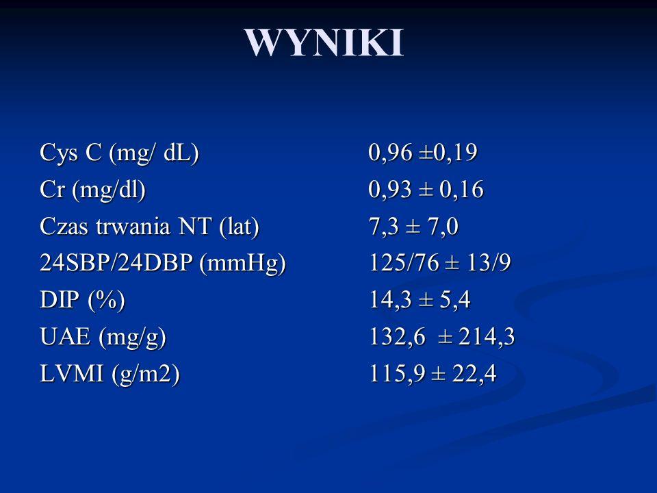 WYNIKI Cys C (mg/ dL)0,96 ±0,19 Cr (mg/dl)0,93 ± 0,16 Czas trwania NT (lat)7,3 ± 7,0 24SBP/24DBP (mmHg)125/76 ± 13/9 DIP (%)14,3 ± 5,4 UAE (mg/g)132,6