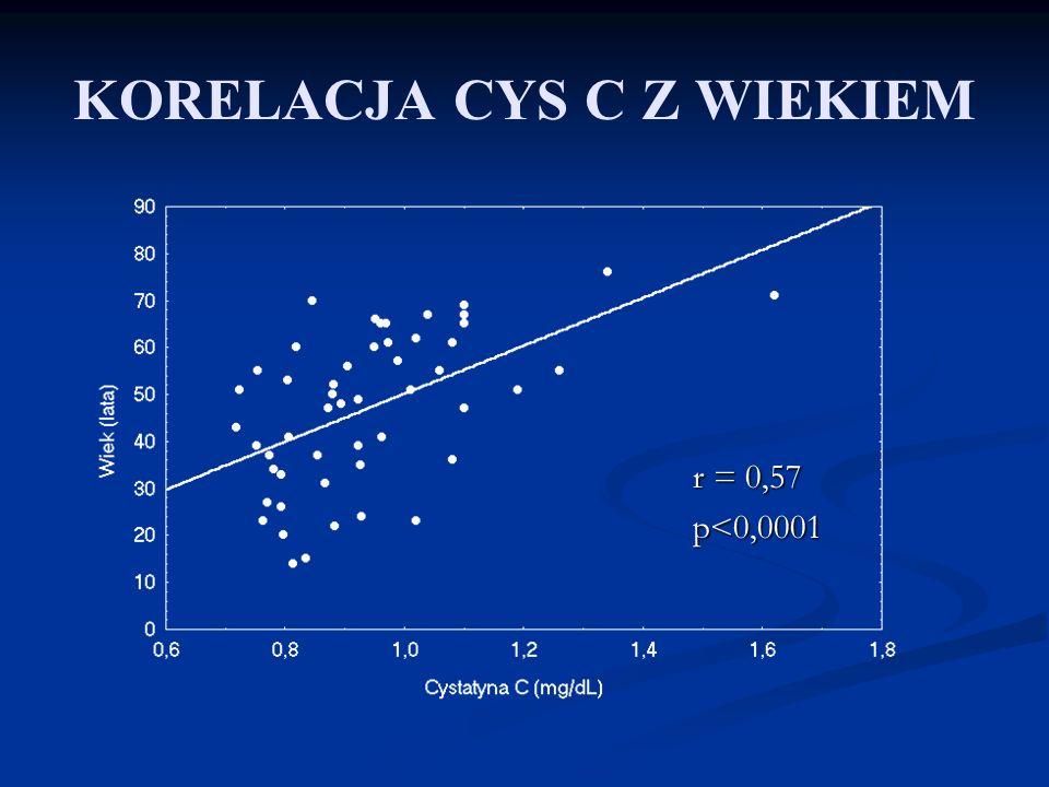 KORELACJA CYS C Z WIEKIEM r = 0,57 r = 0,57 p<0,0001 p<0,0001
