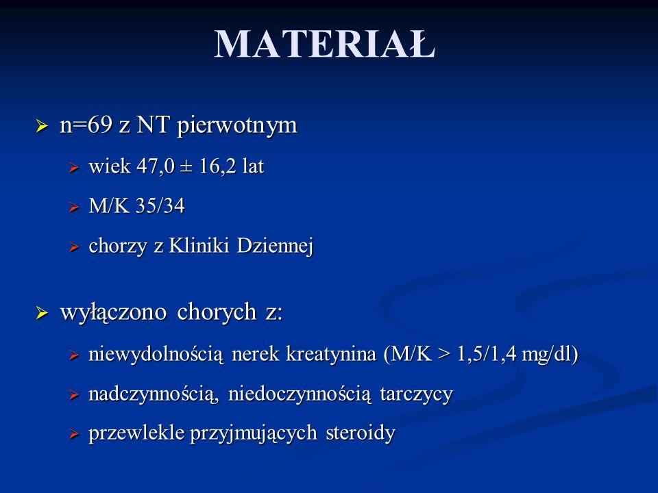 MATERIAŁ n=69 z NT pierwotnym n=69 z NT pierwotnym wiek 47,0 ± 16,2 lat wiek 47,0 ± 16,2 lat M/K 35/34 M/K 35/34 chorzy z Kliniki Dziennej chorzy z Kl