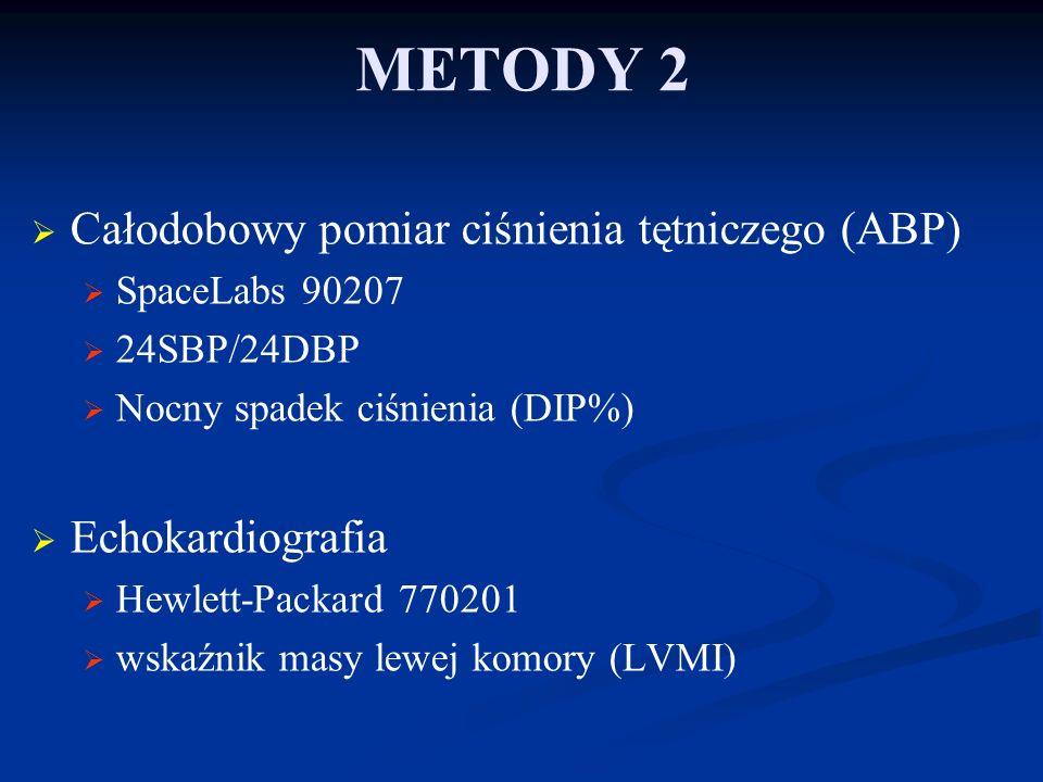 WYNIKI Cys C (mg/ dL)0,96 ±0,19 Cr (mg/dl)0,93 ± 0,16 Czas trwania NT (lat)7,3 ± 7,0 24SBP/24DBP (mmHg)125/76 ± 13/9 DIP (%)14,3 ± 5,4 UAE (mg/g)132,6 ± 214,3 LVMI (g/m2)115,9 ± 22,4