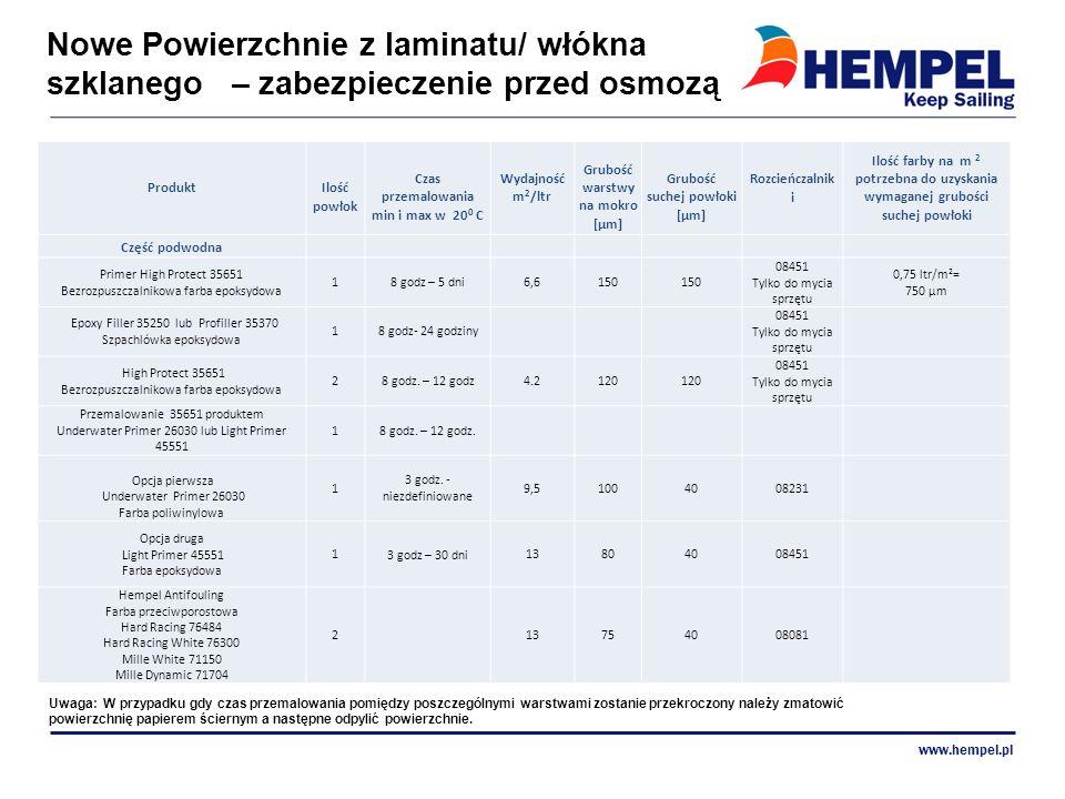 Nowe Powierzchnie z laminatu/ włókna szklanego – zabezpieczenie przed osmozą www.hempel.pl Produkt Ilość powłok Czas przemalowania min i max w 20 0 C