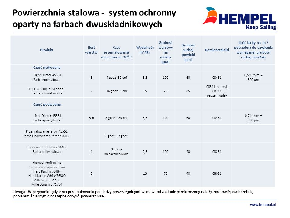 Powierzchnia stalowa - system ochronny oparty na farbach dwuskładnikowych www.hempel.pl Produkt Ilość warstw Czas przemalowania min i max w 20 0 C Wyd