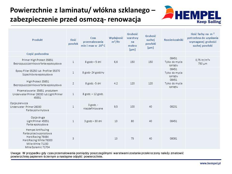 Powierzchnie z laminatu/ włókna szklanego – zabezpieczenie przed osmozą- renowacja www.hempel.pl Produkt Ilość powłok Czas przemalowania min i max w 2