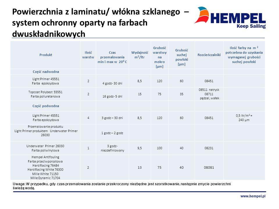 Powierzchnia z laminatu/ włókna szklanego – system ochronny oparty na farbach dwuskładnikowych www.hempel.pl Produkt Ilość warstw Czas przemalowania m