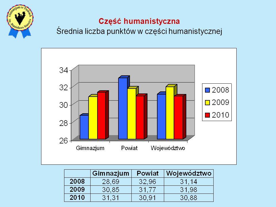 Część humanistyczna Średnia liczba punktów w części humanistycznej