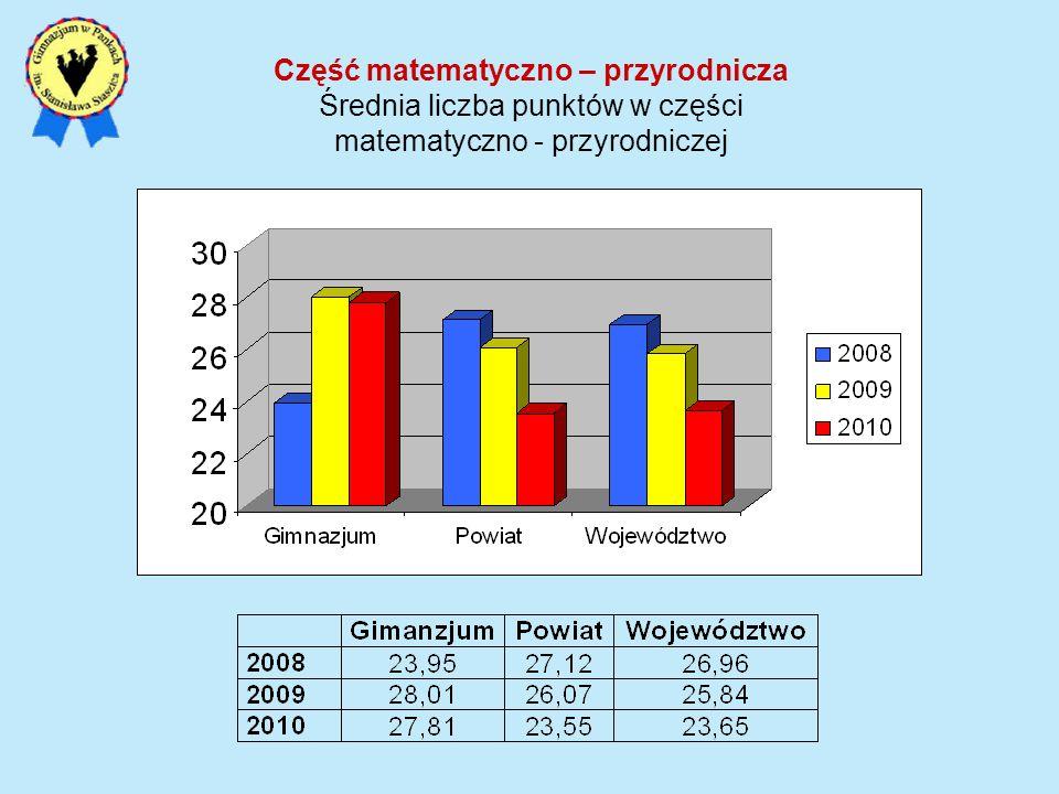 Część matematyczno – przyrodnicza Średnia liczba punktów w części matematyczno - przyrodniczej