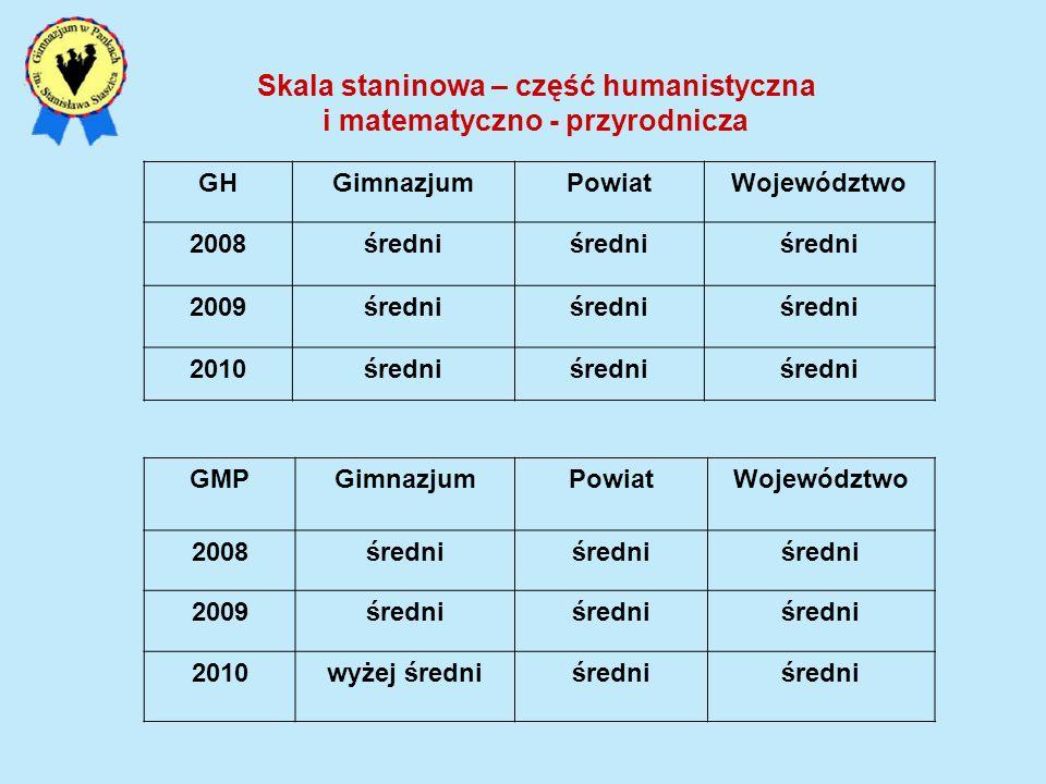 GHGimnazjumPowiatWojewództwo 2008średni 2009średni 2010średni Skala staninowa – część humanistyczna i matematyczno - przyrodnicza GMPGimnazjumPowiatWo