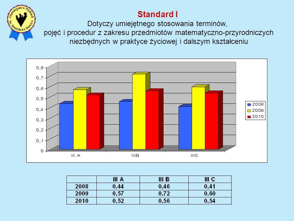 Standard I Dotyczy umiejętnego stosowania terminów, pojęć i procedur z zakresu przedmiotów matematyczno-przyrodniczych niezbędnych w praktyce życiowej