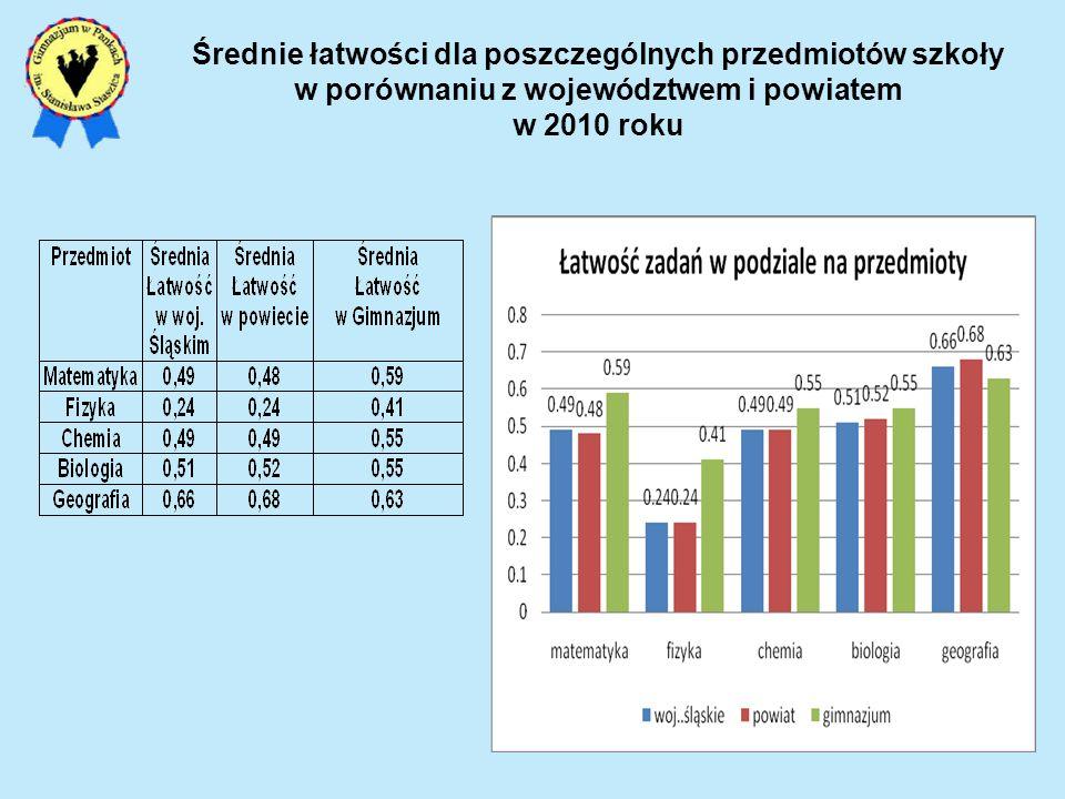 Średnie łatwości dla poszczególnych przedmiotów szkoły w porównaniu z województwem i powiatem w 2010 roku