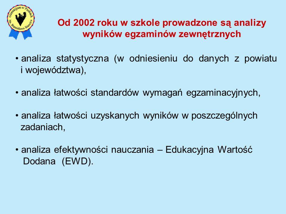 GHGimnazjumPowiatWojewództwo 2008średni 2009średni 2010średni Skala staninowa – część humanistyczna i matematyczno - przyrodnicza GMPGimnazjumPowiatWojewództwo 2008średni 2009średni 2010wyżej średniśredni