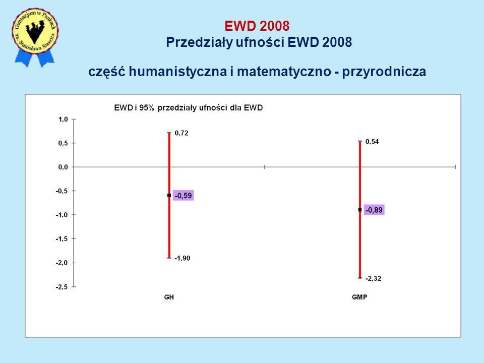 EWD 2008 Przedziały ufności EWD 2008 część humanistyczna i matematyczno - przyrodnicza