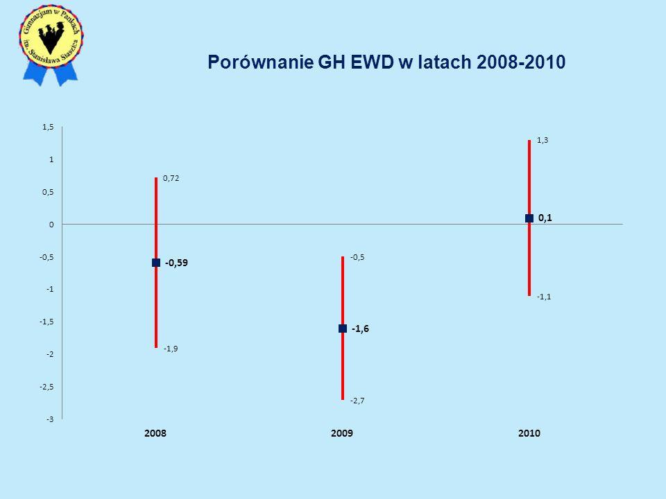 Porównanie GH EWD w latach 2008-2010