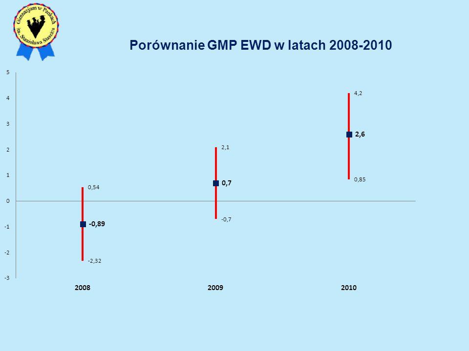 Porównanie GMP EWD w latach 2008-2010