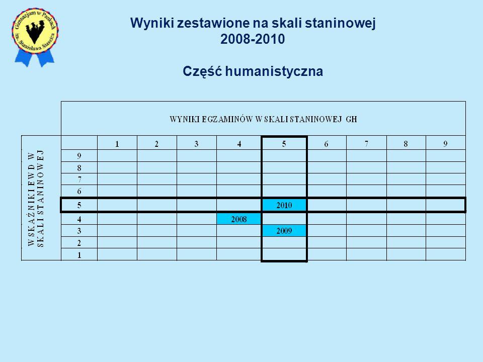 Wyniki zestawione na skali staninowej 2008-2010 Część humanistyczna
