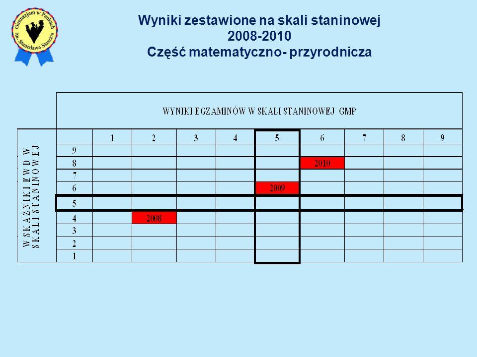 Wyniki zestawione na skali staninowej 2008-2010 Część matematyczno- przyrodnicza