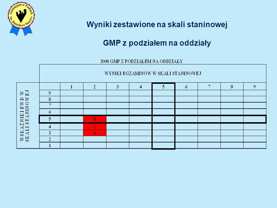 Wyniki zestawione na skali staninowej GMP z podziałem na oddziały