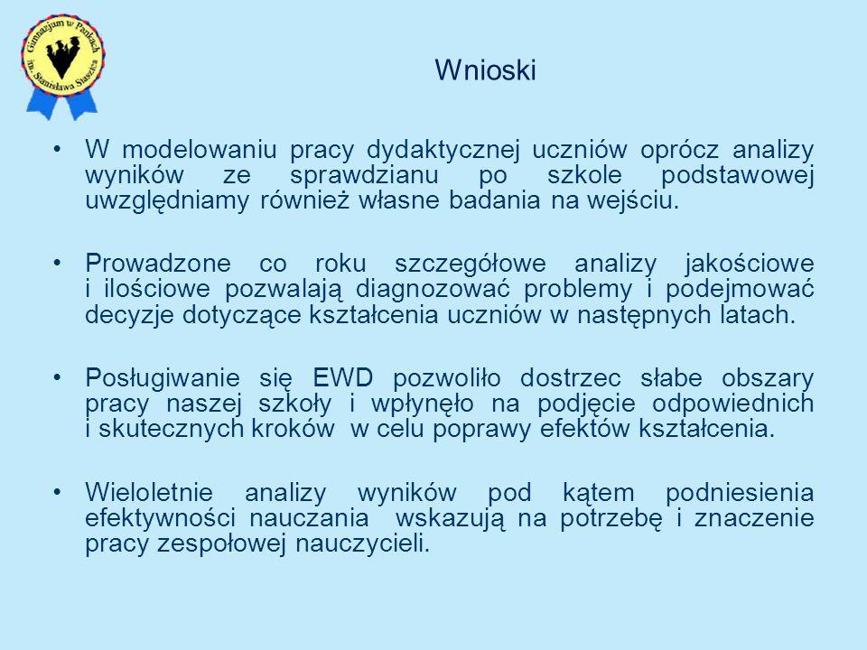 Wnioski W modelowaniu pracy dydaktycznej uczniów oprócz analizy wyników ze sprawdzianu po szkole podstawowej uwzględniamy również własne badania na we