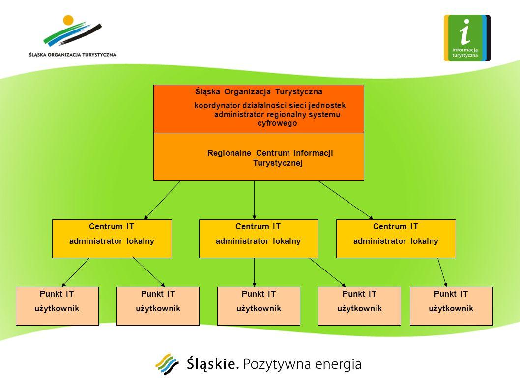 Śląska Organizacja Turystyczna koordynator działalności sieci jednostek administrator regionalny systemu cyfrowego Centrum IT administrator lokalny Ce
