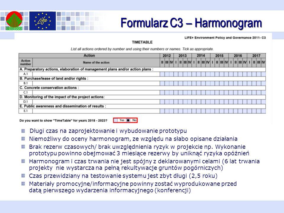 Formularz C3 – Harmonogram Długi czas na zaprojektowanie i wybudowanie prototypu Niemożliwy do oceny harmonogram, ze względu na słabo opisane działania Brak rezerw czasowych/ brak uwzględnienia ryzyk w projekcie np.