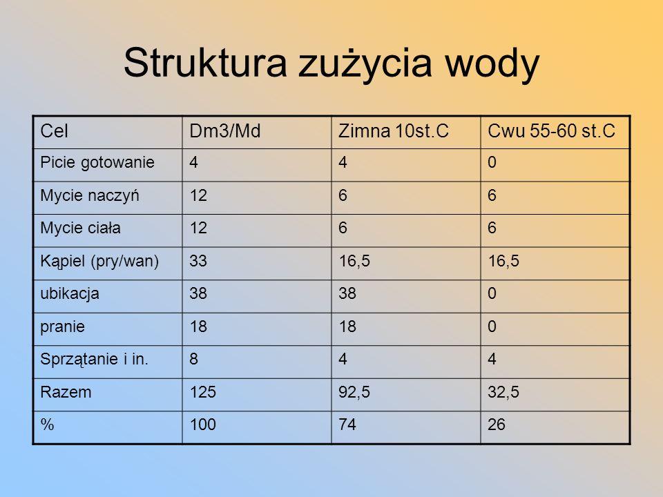 Struktura zużycia wody CelDm3/MdZimna 10st.CCwu 55-60 st.C Picie gotowanie440 Mycie naczyń1266 Mycie ciała1266 Kąpiel (pry/wan)3316,5 ubikacja38 0 pra