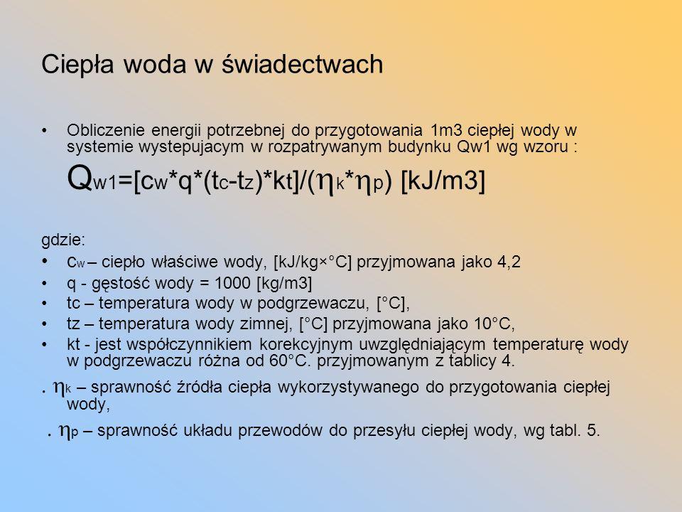 Podgrzewacze cwu Zasobnikowe Przepływowe Kombinowawne Gazowe Elektryczne Msc Msc+elektryczne zasobnikowe Kolektor słoneczny Pompa ciepła Priorytet cwu!!!