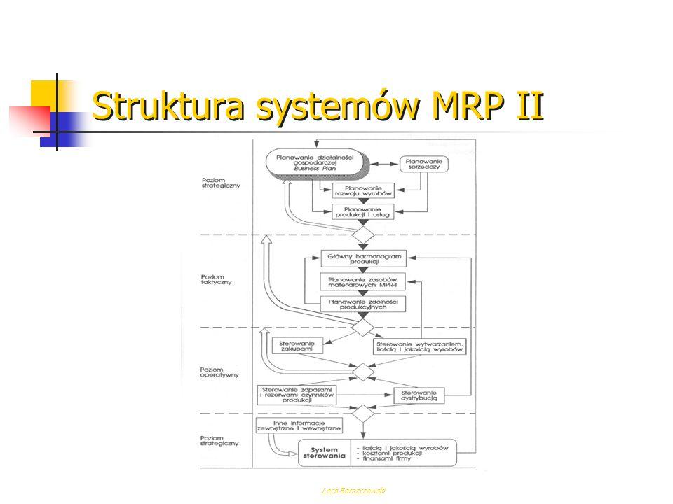 Lech Barszczewski Struktura systemów MRP II 1.PLAN FINANSOWY 2.PLAN DZIAŁALNOŚCI GOSPODARCZEJ 3.PLAN MARKETINGOWY 4.INFORMACJE O DOSTĘPNYCH ZASOBACH 5