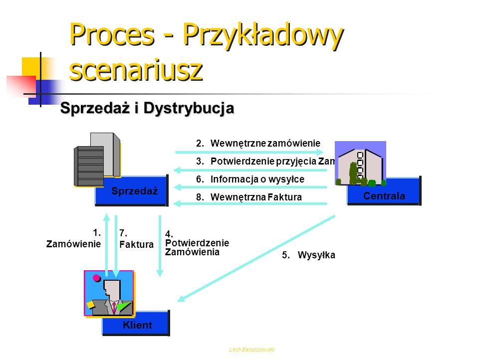 Lech Barszczewski Metodologia Fazy: Przygotowanie projektu Koncepcja Realizacja Start produktywny Utrzymanie ? Wynik Faza Fazy projektu