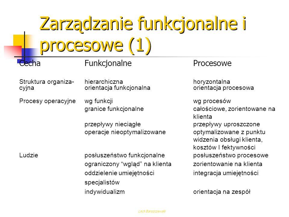 Lech Barszczewski Sprzedaż i Dystrybucja Proces - Przykładowy scenariusz 2.Wewnętrzne zamówienie 3.Potwierdzenie przyjęcia Zamówienia 6.Informacja o w